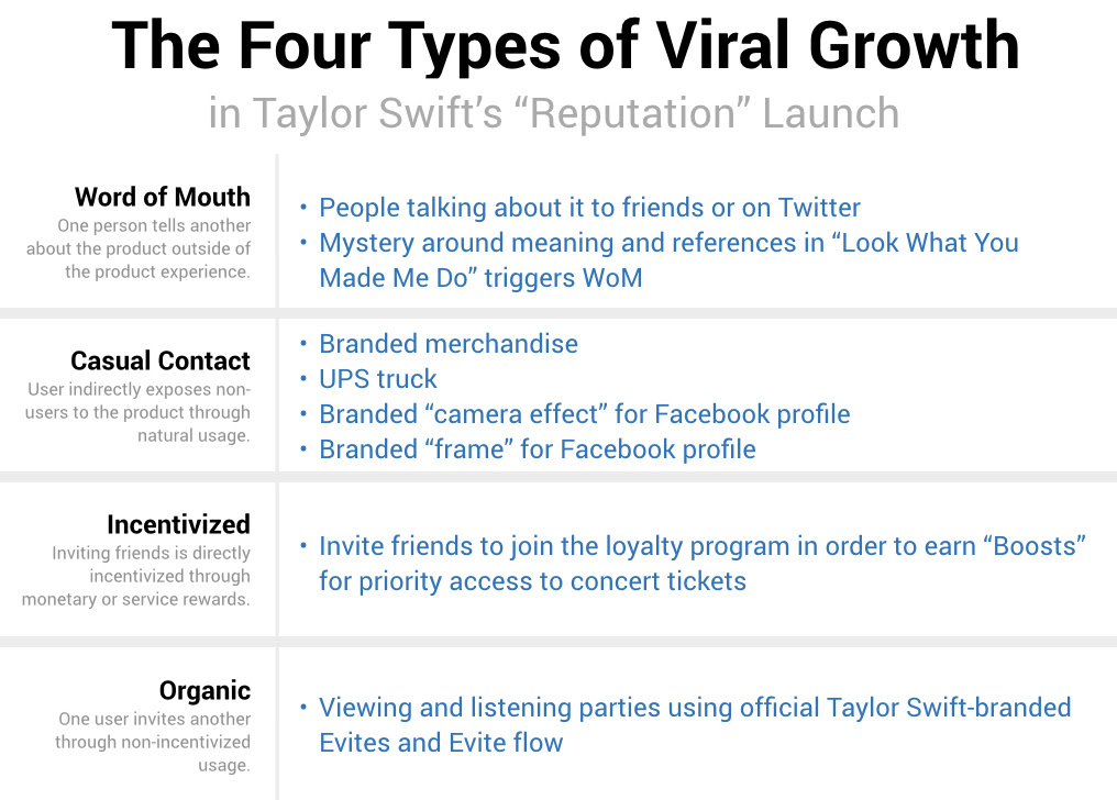 In-Depth Analysis of Taylor Swift's Marketing Machine